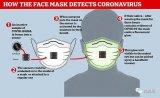 哈佛大学和麻省理工学院目前正在设计一种口罩,遇新冠病毒会自动发光