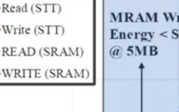 MRAM缓存可行性比SRAM更高