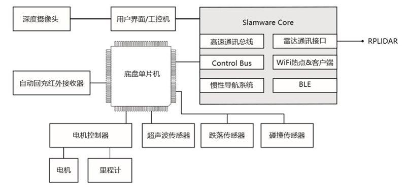 思岚科技模块化自主定位导航SLAMWARE解决机器人避障问题