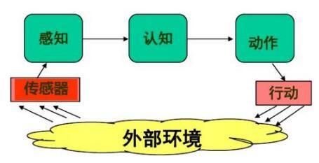 智能机器人的技能和体系结构