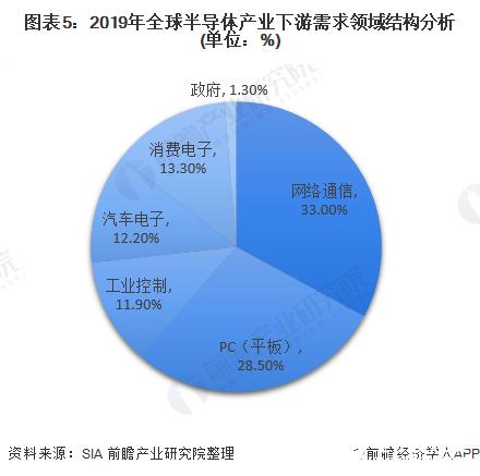 全球半导体市场整体下滑,中国台湾市场规模蝉联第一