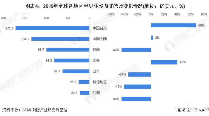 图表4:2019年全球各地区半导体设备销售及变化情况(单位:亿美元,%)