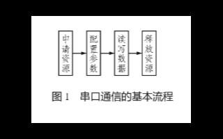 基于单片机和编程软件VB实现智能红外逻辑分析仪的设计