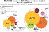 电信和国防依然是推动GaN RF市场增长的动力源泉