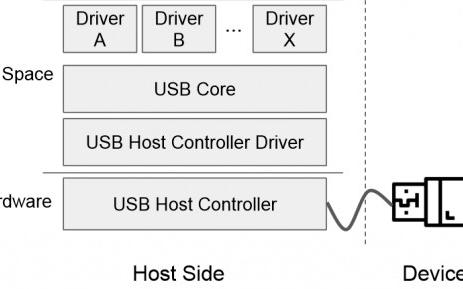 USB漏洞數量眾多危及多個主要操作系統