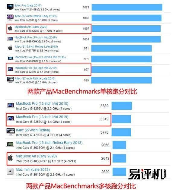 苹果硬件新品Macbook Pro多个功能升级