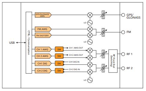 IQ2015無線網絡測試儀的數據手冊免費下載