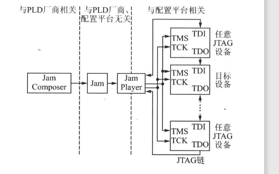 使用JTAG接口實現ARM的FPGA在線配置教程說明