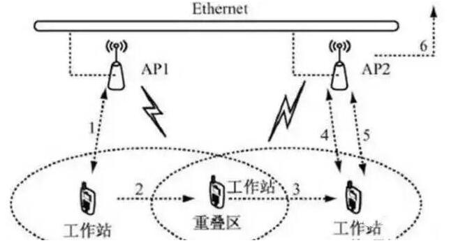 酒店WiFi网络的三种部署模式解析