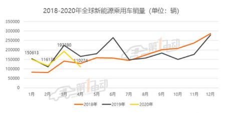 全球新能源乘用车4月销量降幅达33.6%,Model 3环比下滑75.9%