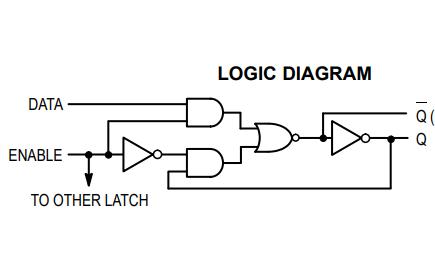 74LS75系列4位D锁存器的数据手册免费下载