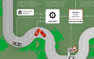 基于無線電的信息交換的Car-to-X通信技術助于駕駛員安全行駛