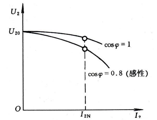 变压器的额定值_变压器的外特性和电压变化率