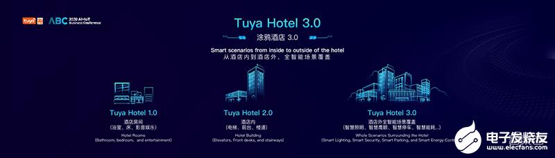 涂鸦IoT开发平台赋能产业,逐步朝着智慧商业迈进