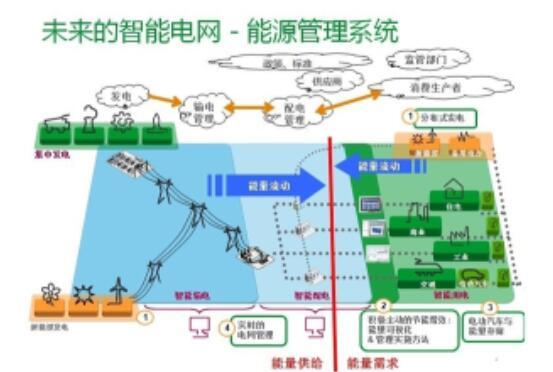 智能電網是什么_智能電網的概念