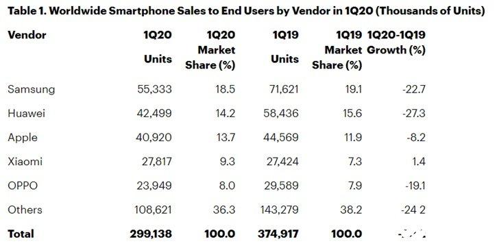 Q1季度全球智能手機出貨量下滑,小米手機出貨量同比增長1.4%