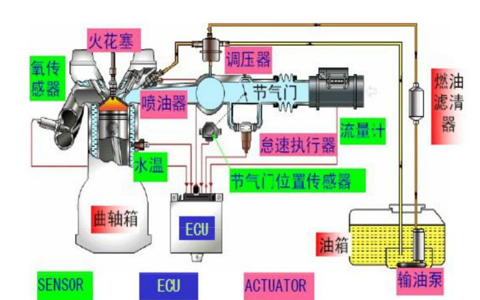 汽车构造ECU的硬件设计详细说明