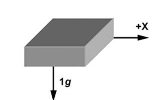 如何通过加速度计来实现倾斜角度的计算