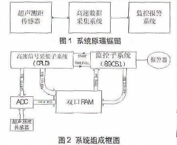 基于CPLD控制器和AD9283芯片实现车距报警器的设计