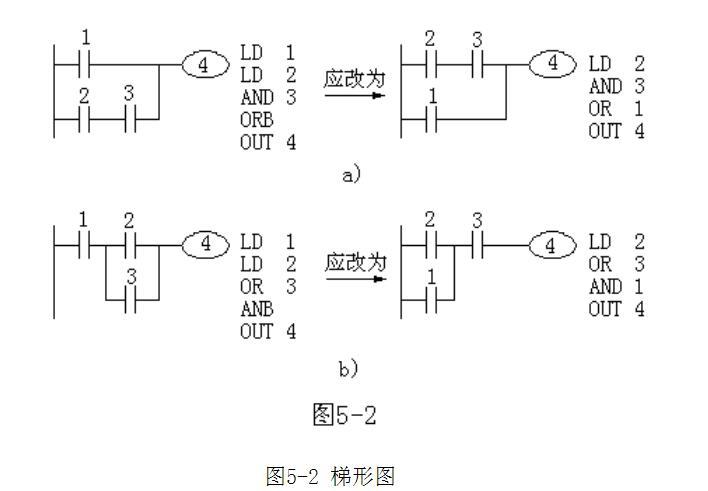 plc梯形图的编程规则是什么