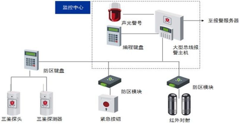 音频_视频及报警系统EMC认证标准