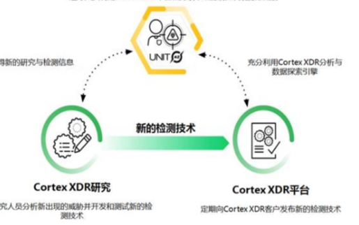 派拓网络将推出Cortex XDR托管式威胁追踪服务