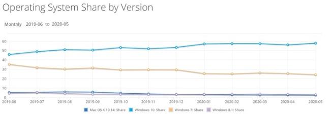 调查统计机构Netmarketshare揭示了桌面操作系统使用的有趣趋势