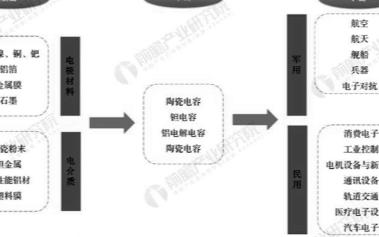 中國電容器行業市場規模增速領先全球,市場規模達220億美元