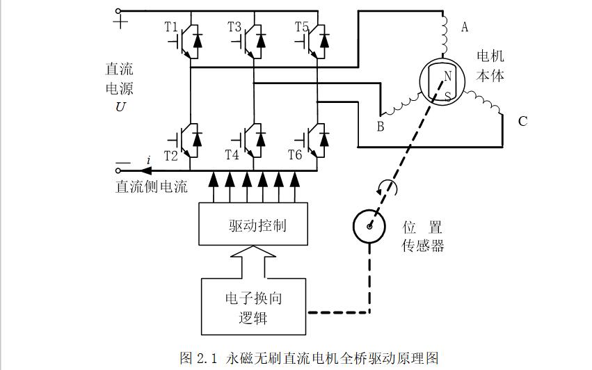 如何使用DSP实现电动车多轮驱电机的协调控制