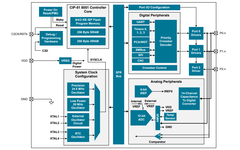 EFM8SB1微控制器的数据手册免费下载
