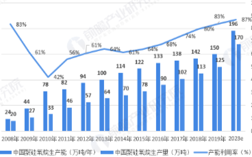 我国有机硅行业需求量保持快速增长,至2023年消费量将达156.0万吨