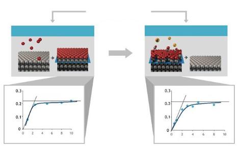 原子级工艺实现纳米级图形结构的要求
