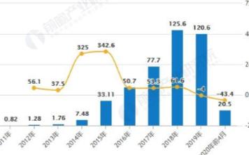 """汽车行业面临""""新四化""""转型局面,2020年市场规模有望达千亿元以上"""