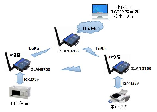 485无线传输通讯模块是一种高性价比远距离无线通讯方案