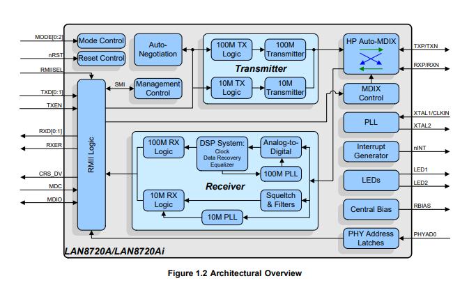 LAN8720A和LAN8720Ai以太网收发器的数据手册免费下载