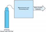 一种用于测量水质指标并产生相应电信号的器件