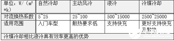 丰田国内发布超长电池寿命及抑制老化技术