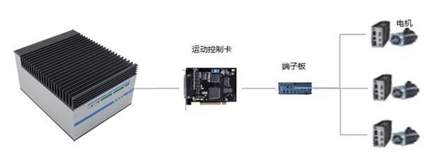 工控机加运动控制卡在工业机器人中的应用