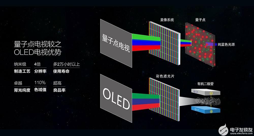 为何量子点电视间差距如此大?TCL用实力来说明