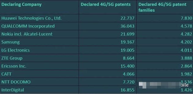 全球4G/5G关键专利,华为5G SEP占比高达15.05%排首位