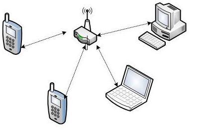 一文解析Wi-Fi网络结构
