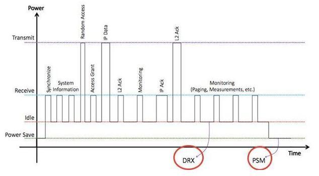 什么是物联网无线NB-IOT技术