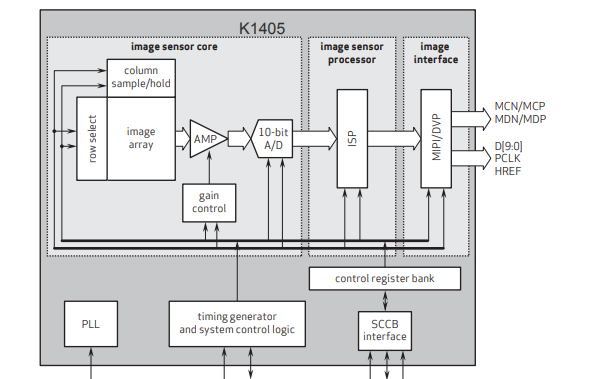 K1405彩色CMOS高清圖像傳感器的數據手冊免費下載