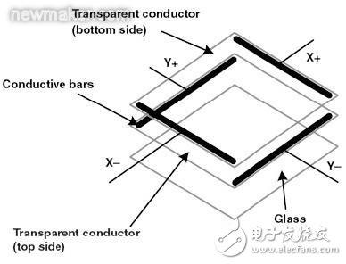 电阻式触摸屏的基本结构介绍和驱动原理