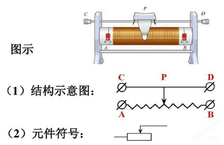 滑動電阻器的結構及主要作用