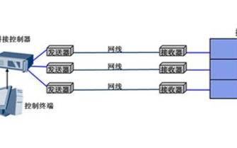 无压缩HDMI延长器在拼接大屏中的解决方案