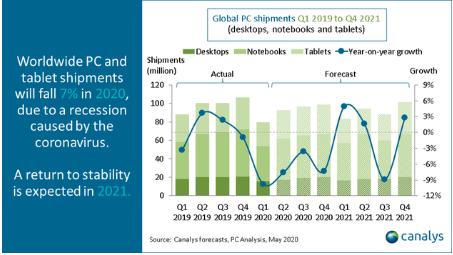 2020年全球PC出货量将下降7%,预计在2022年恢复2%的增长