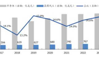 晶圓代工市場保持增長,預計2018-2023年晶圓代工市場復合增速為4.9%