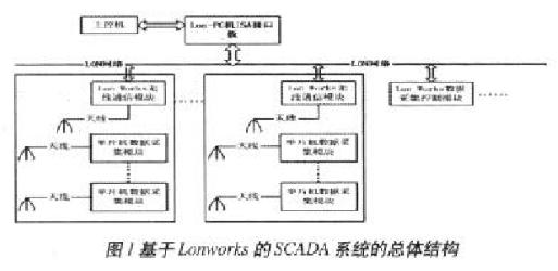 基于Lonworks技術和無線通信技術實現數據采集與監控系統的設計
