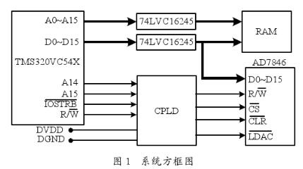 采用高精度ADR434芯片和EPM7064SLC84-10芯片實現波形發生器的設計